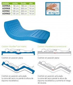 3152-colchon-viscoelastica-viscoflex-ideal-para-camas-articuladas-asister-ayuda-a-domicilio-y-ayudas-tecnicas