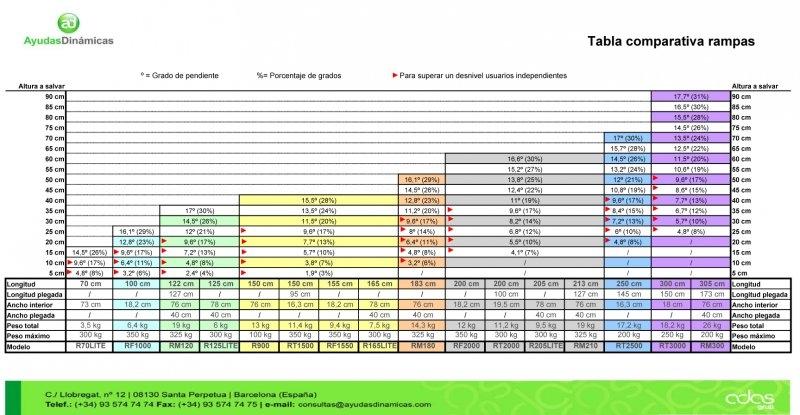 tabla comparativa rampas asister