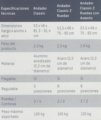 Especificaciones Técnicas Caminador Apex Medical