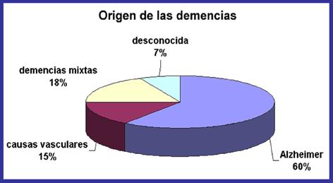 Demencia y Incontinencia
