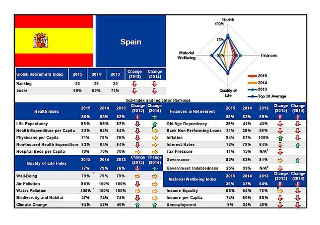 Jubilación en España 2015