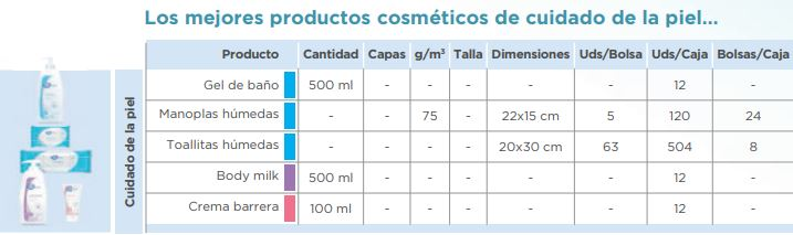 iD Expert Care Productos