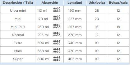 modelo y tallas Compresas Incontinencia iD LIGHT