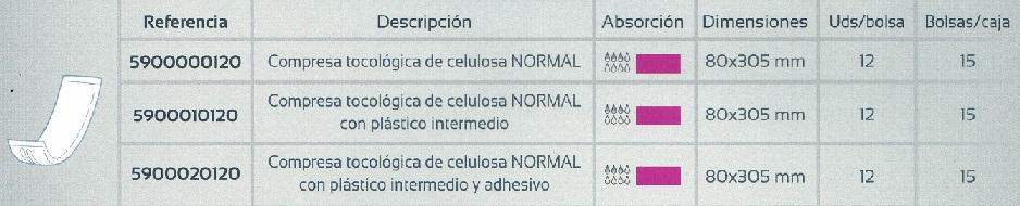 Apósitos Anatómicos Posparto Tocológicos. Solución a incontinencia ligera a moderada.