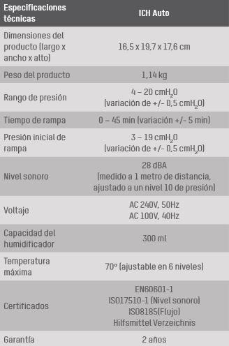Especificaciones Aparato para APNEA del sueño CPAP