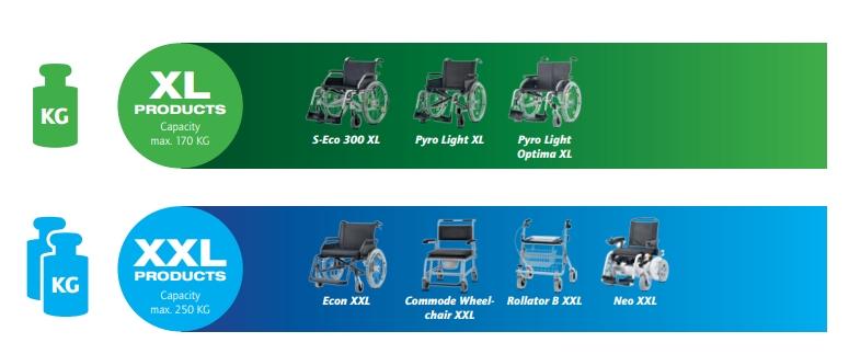 modelos sillas de reuedas