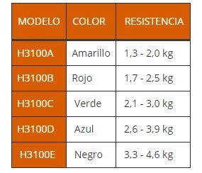 tabla de medidas bandas elásticas