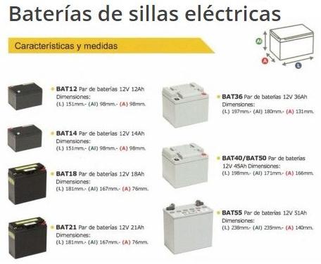 Repuestos Silla De Ruedas Eléctrica R120