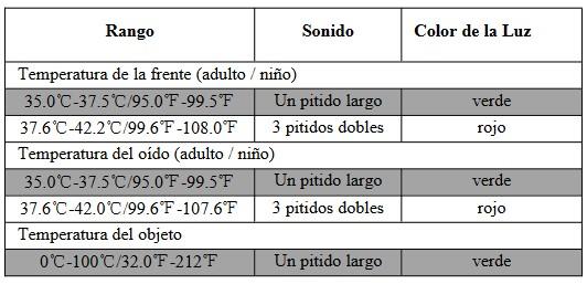 temperaturas margenes termometros infrarrojos