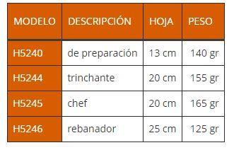 referencias utensilios de la cocina